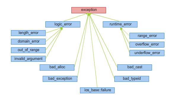 Rysunek 13.1. Hierarchia wyjątków biblioteki standardowej.